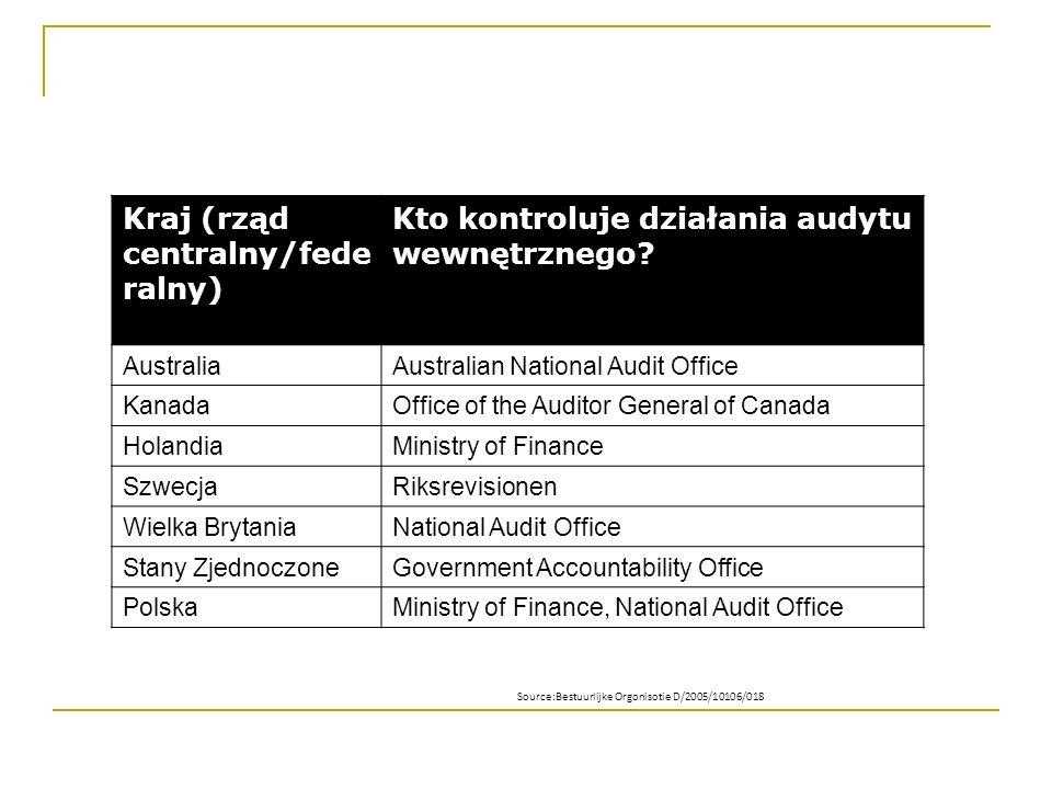 Kraj (rząd centralny/fede ralny) Kto kontroluje działania audytu wewnętrznego? AustraliaAustralian National Audit Office KanadaOffice of the Auditor G