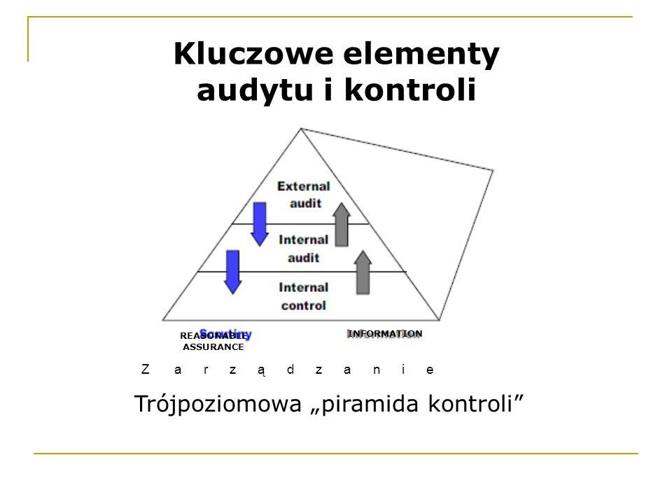 Trójpoziomowa piramida kontroli Kluczowe elementy audytu i kontroli REASONABLE ASSURANCE INFORMATION Z a r z ą d z a n i e
