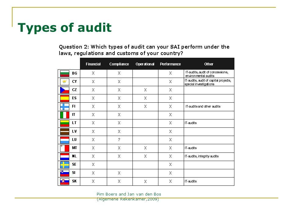 Types of audit Pim Boers and Jan van den Bos (Algemene Rekenkamer,2009)