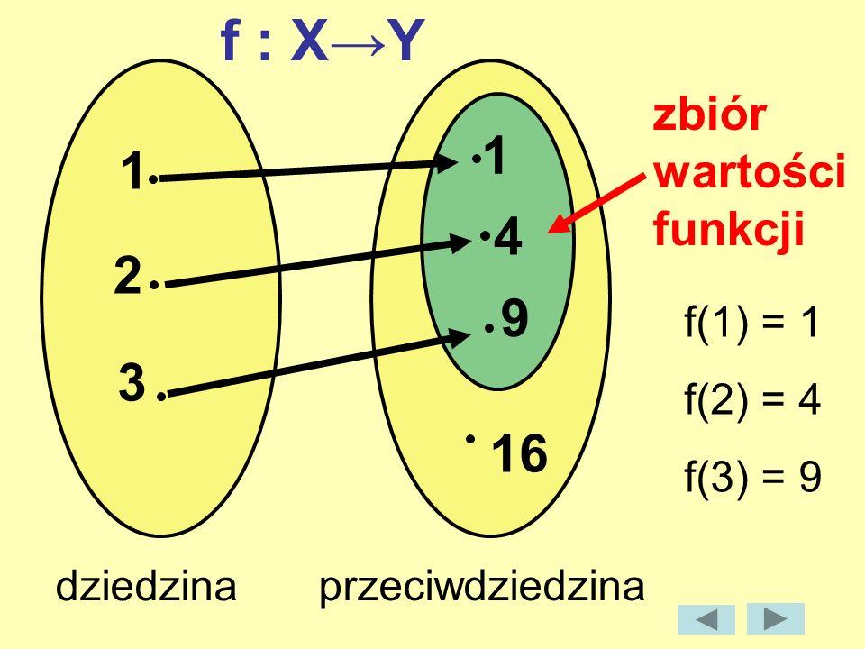 1 2 3 1 4 9 16 dziedzina przeciwdziedzina zbiór wartości funkcji f : XY f(1) = 1 f(2) = 4 f(3) = 9