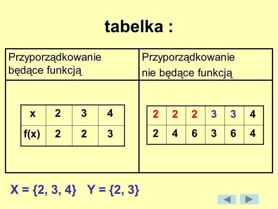 tabelka : Przyporządkowanie będące funkcją Przyporządkowanie nie będące funkcją x 2 3 4 f(x) 2 2 3 2 2 2 3 3 4 2 4 6 3 6 4 X = {2, 3, 4}Y = {2, 3}