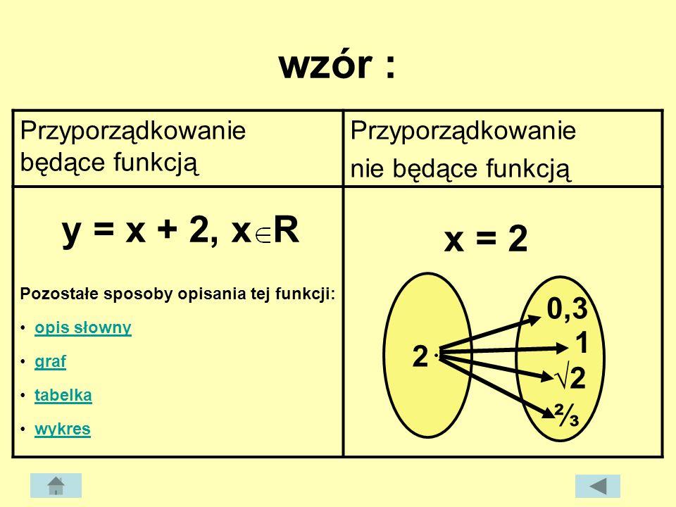 wzór : Przyporządkowanie będące funkcją Przyporządkowanie nie będące funkcją y = x + 2, x R Pozostałe sposoby opisania tej funkcji: opis słowny graf t