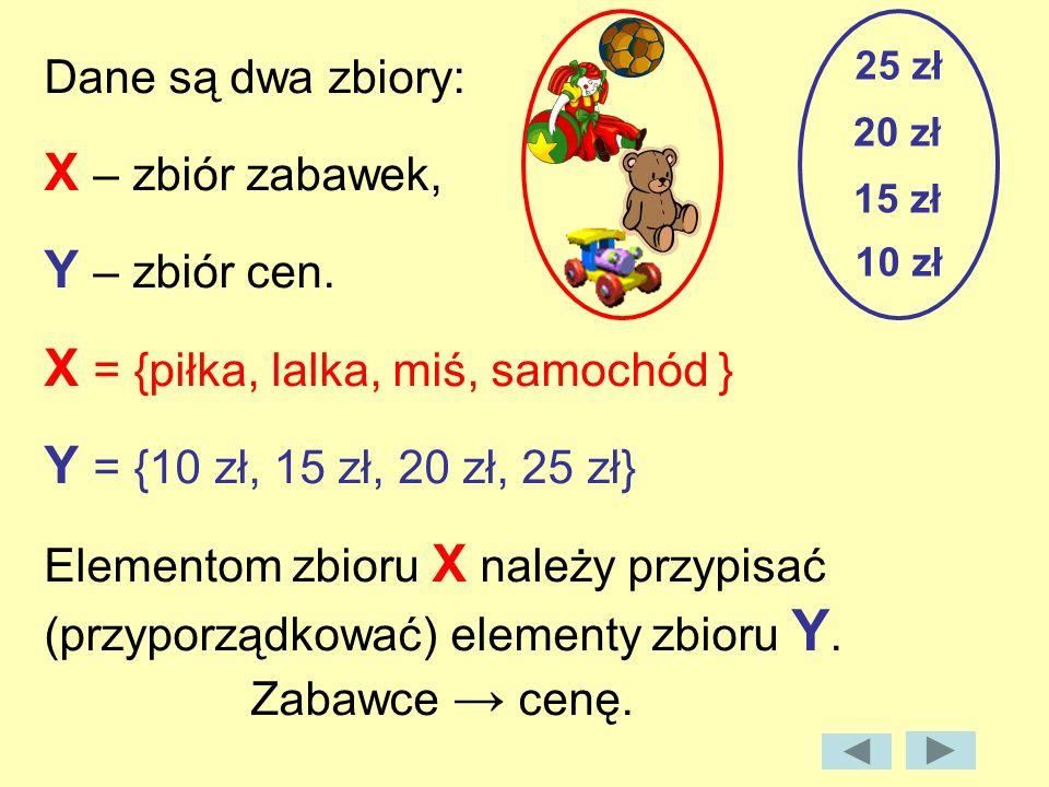 Dane są dwa zbiory: X – zbiór zabawek, Y – zbiór cen. X = {piłka, lalka, miś, samochód } Y = {10 zł, 15 zł, 20 zł, 25 zł} Elementom zbioru X należy pr