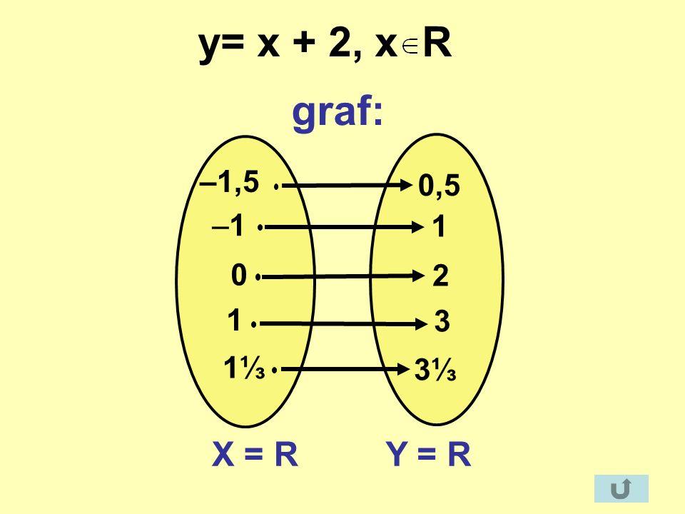 –1–1 0 1 1 3 2 X = RY = R 1 –1,5 3 0,5 y= x + 2, x R graf: