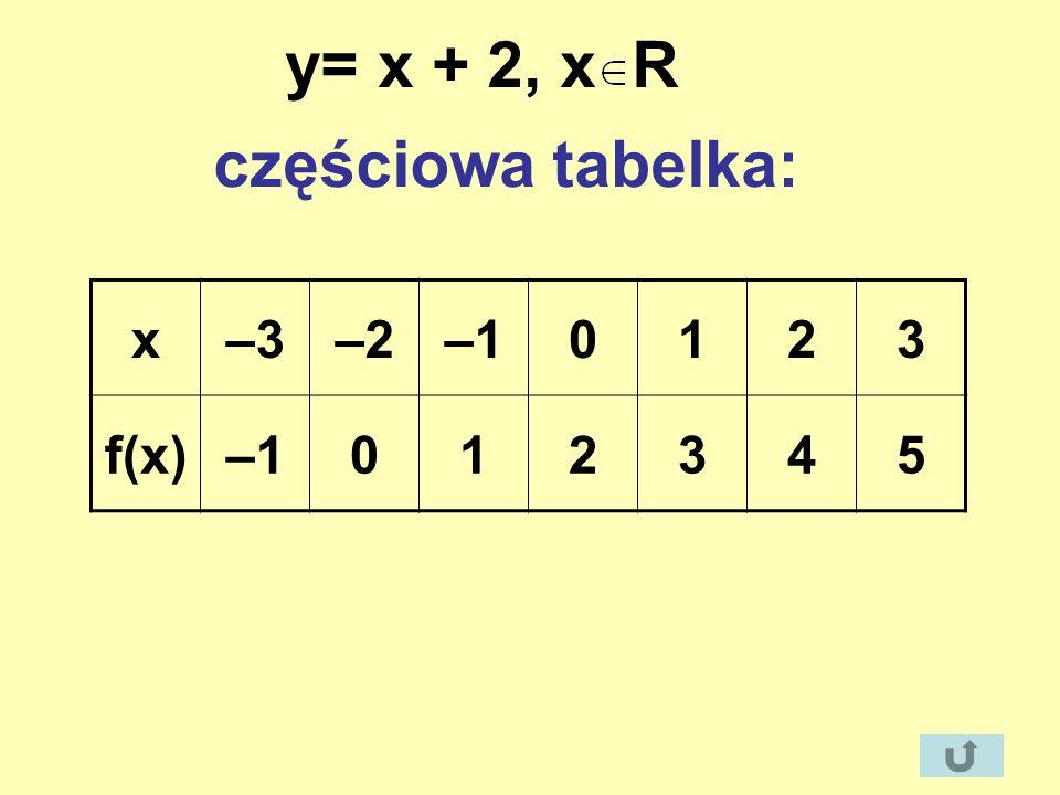 y= x + 2, x R częściowa tabelka: x–3–2–10123 f(x)–1012345