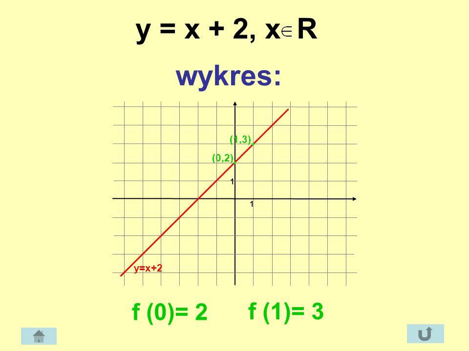 y = x + 2, x R wykres: f (0)= 2 (0,2) 1 1 (1,3) y=x+2 f (1)= 3
