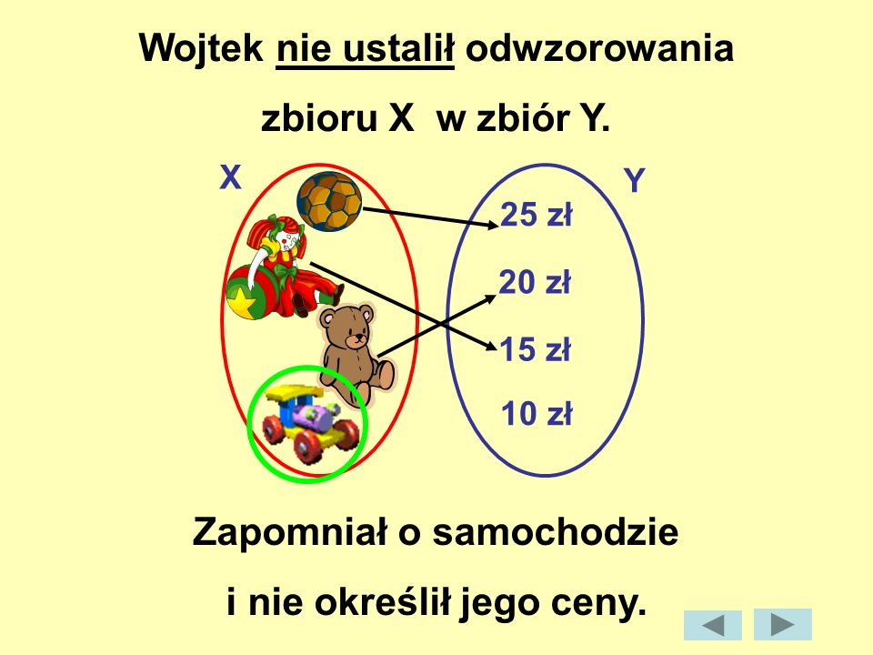 Przyporządkowanie będące funkcją Przyporządkowanie nie będące funkcją graf: 2 3 4 2 3 6 2 3 4 2 3 4 X = {2, 3, 4}Y = {2, 3}