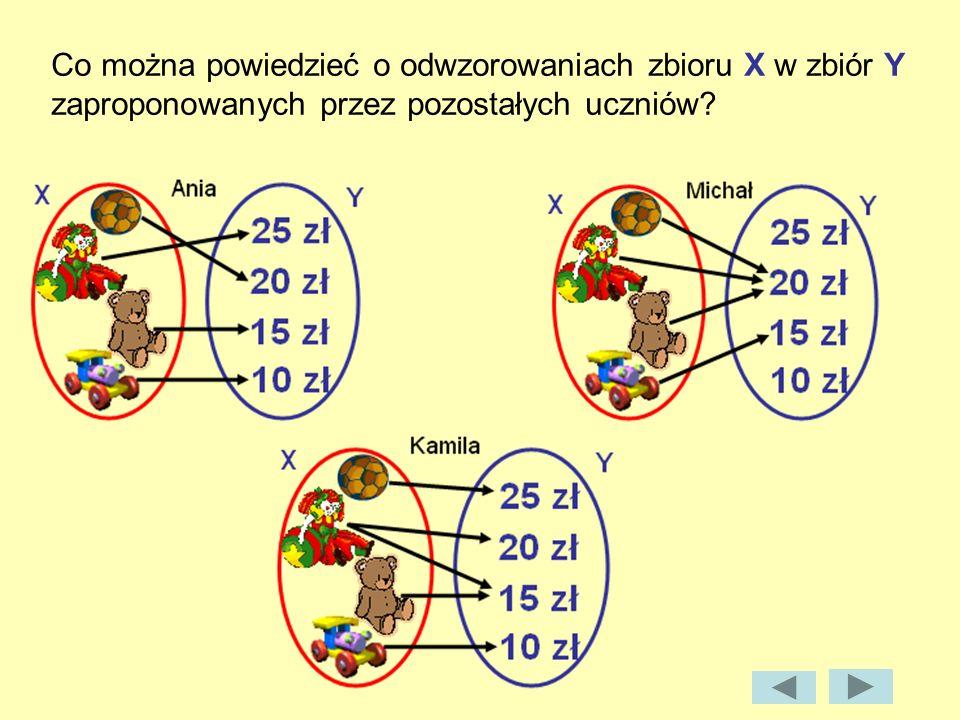 Co można powiedzieć o odwzorowaniach zbioru X w zbiór Y zaproponowanych przez pozostałych uczniów?