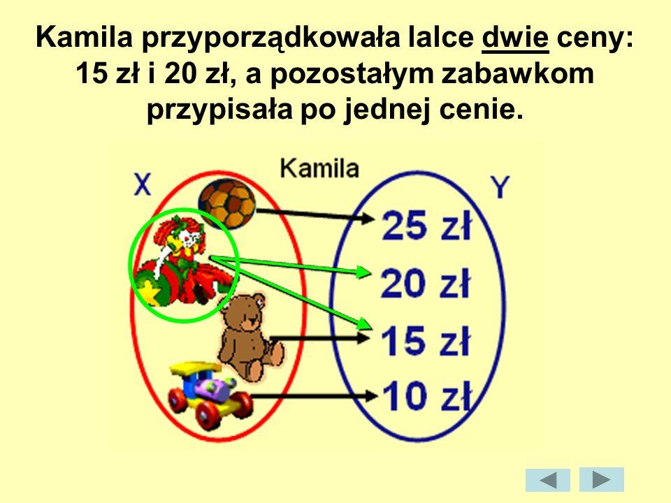 wykres : Przyporządkowanie będące funkcją Przyporządkowanie nie będące funkcją 2 3 4 2 3 4 6 2 3 2 3 4 X = {2, 3, 4}Y = {2, 3}