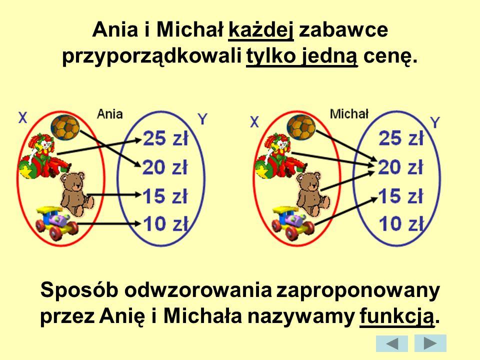 Ania i Michał każdej zabawce przyporządkowali tylko jedną cenę. Sposób odwzorowania zaproponowany przez Anię i Michała nazywamy funkcją.