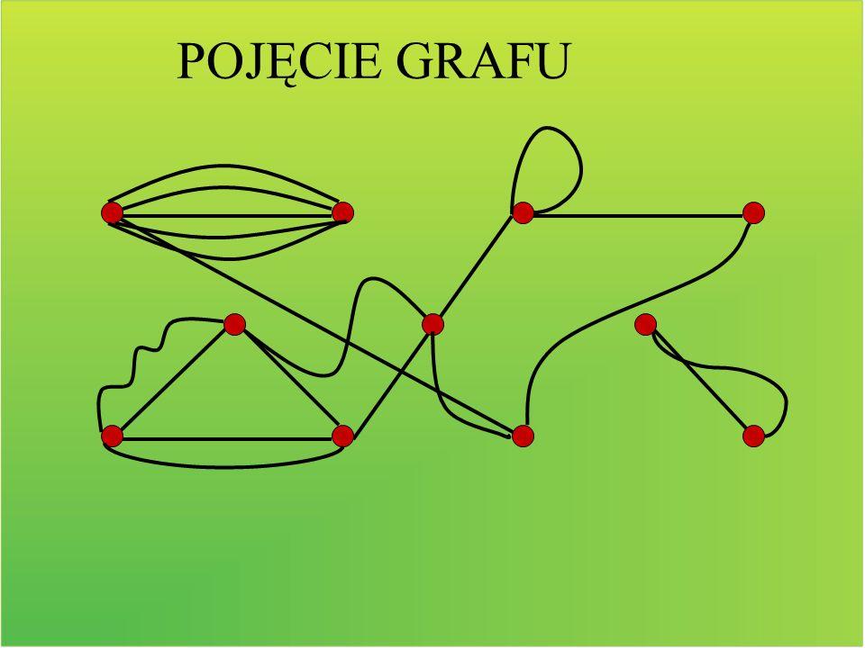 Wśród grafów wyróżniamy grafy skierowane czyli takie, które mają krawędzie z oznaczonymi kierunkami, wskazywanymi przez strzałkę.