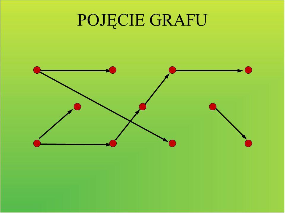 Wiele zastosowań mają grafy ważone, w których każdej krawędzi przyporządkowano liczbę – wagę, która może oznaczać np.