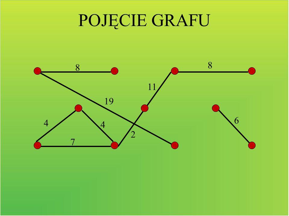 Grafowi można nadać etykietę, czyli nazwać wierzchołek. Taki graf nazywamy grafem etykietowanym.