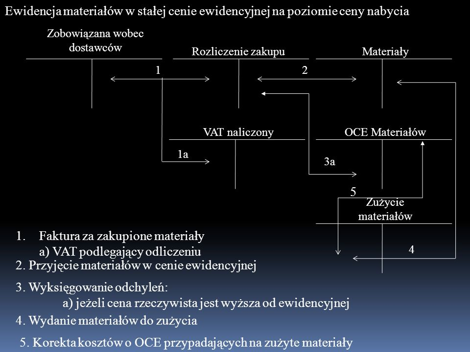 MateriałyRozliczenie zakupu Zobowiązana wobec dostawców OCE Materiałów Zużycie materiałów VAT naliczony 1 1a 1.Faktura za zakupione materiały a) VAT p