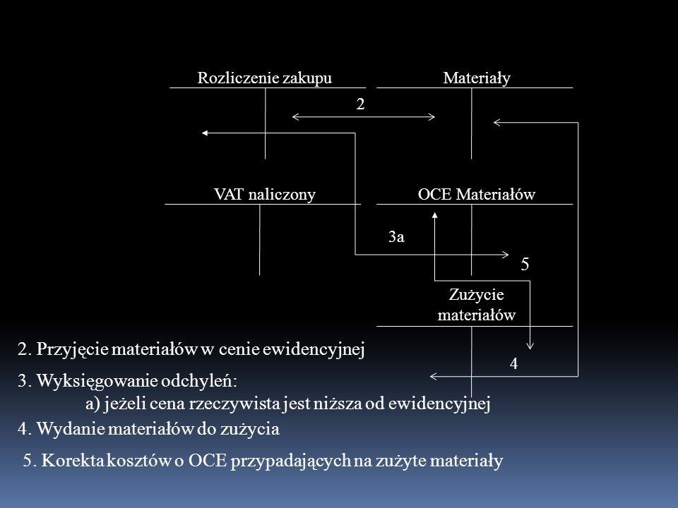 MateriałyRozliczenie zakupu OCE Materiałów Zużycie materiałów VAT naliczony 2 3a 4 5 2. Przyjęcie materiałów w cenie ewidencyjnej 3. Wyksięgowanie odc