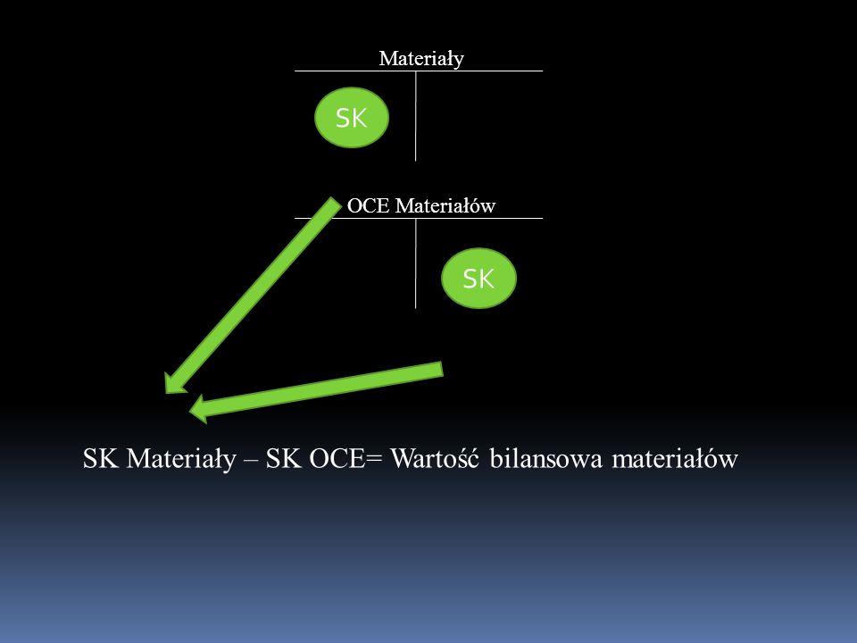 Materiały OCE Materiałów SK SK Materiały – SK OCE= Wartość bilansowa materiałów