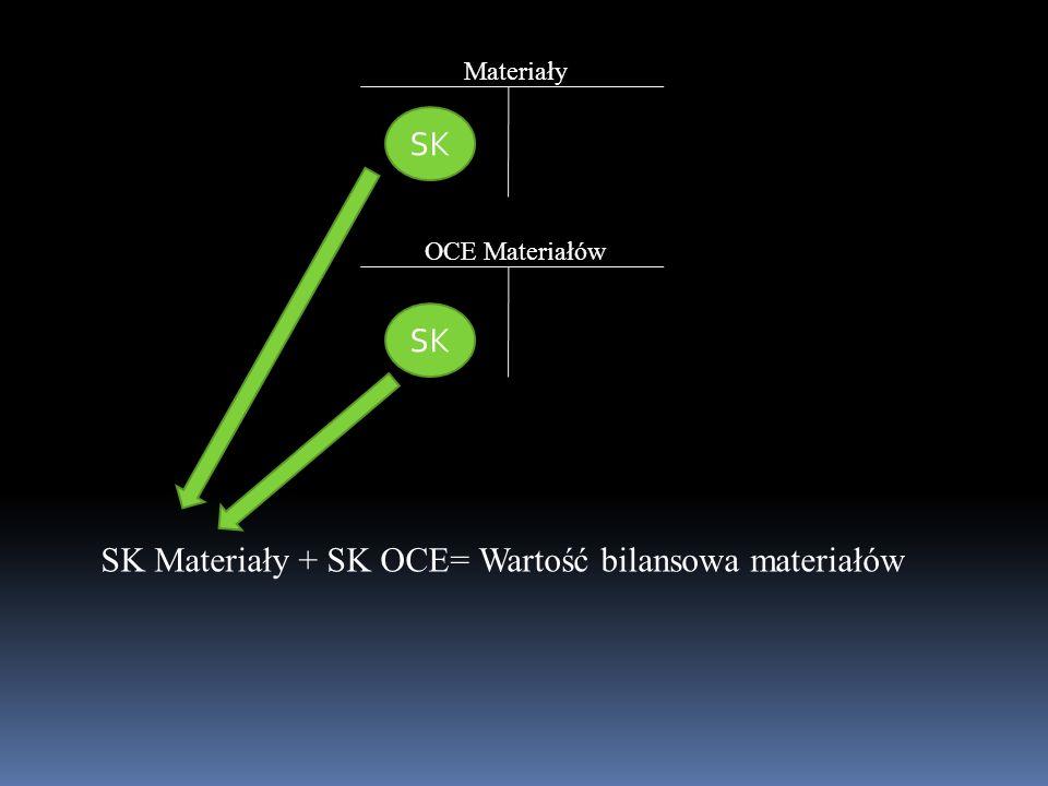 Materiały OCE Materiałów SK SK Materiały + SK OCE= Wartość bilansowa materiałów
