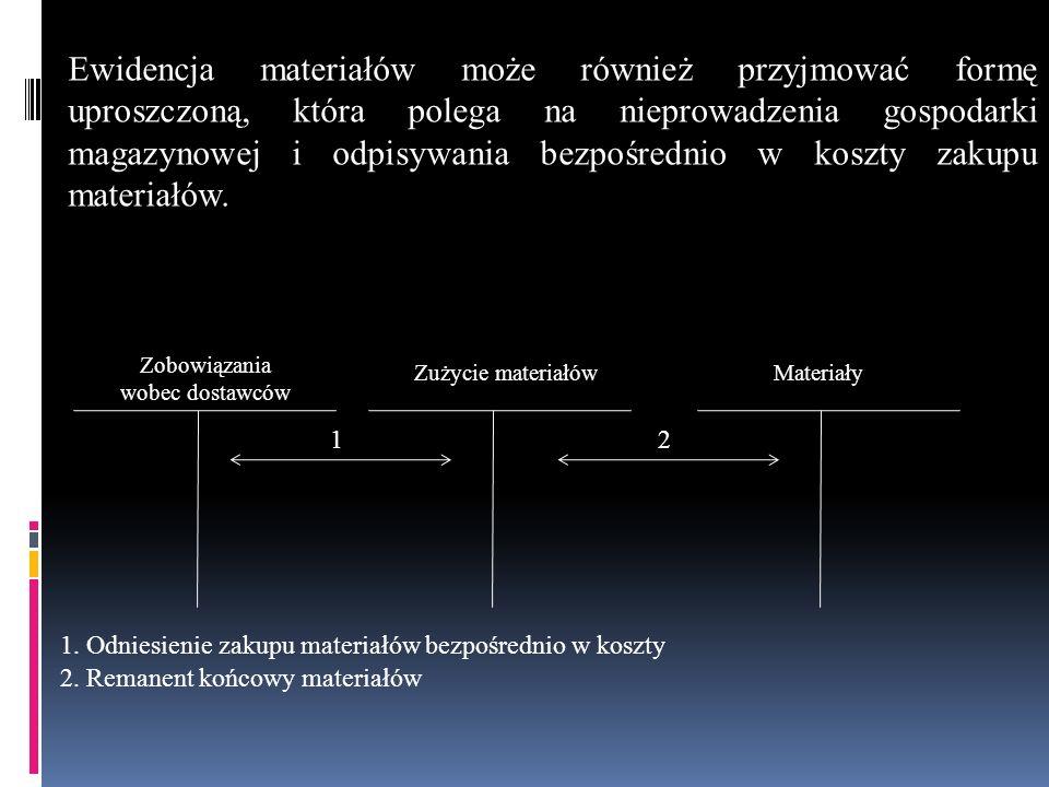 Zobowiązania wobec dostawców Zużycie materiałówMateriały 12 1. Odniesienie zakupu materiałów bezpośrednio w koszty 2. Remanent końcowy materiałów Ewid