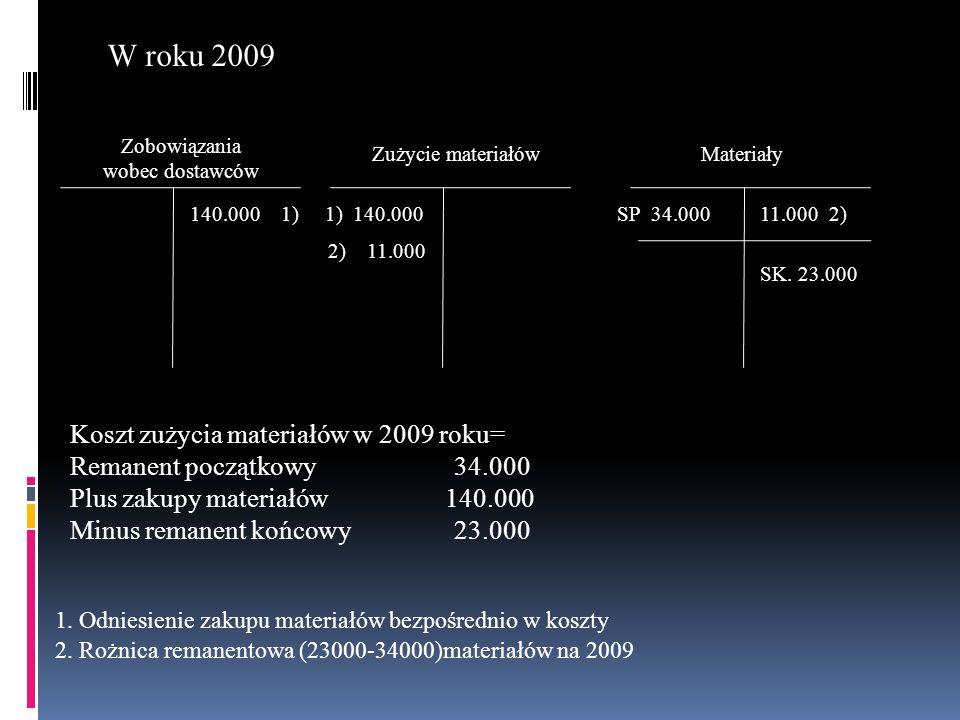 Zobowiązania wobec dostawców Zużycie materiałówMateriały 140.000 1)1) 140.000 2) 11.000 SP 34.000 W roku 2009 1. Odniesienie zakupu materiałów bezpośr
