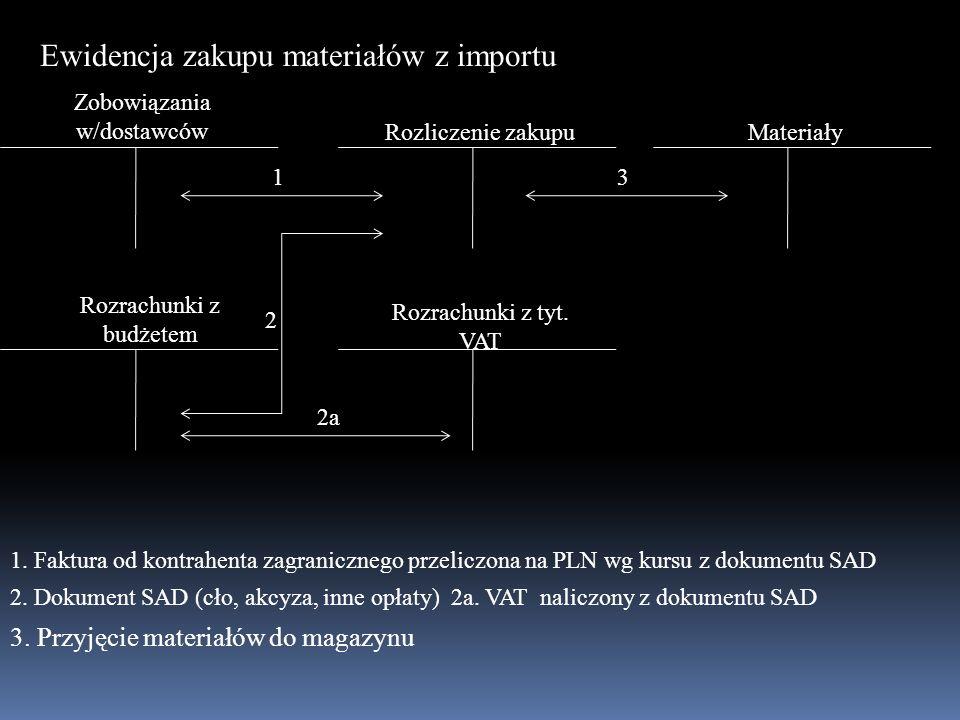 Ewidencja zakupu materiałów z importu MateriałyRozliczenie zakupu Zobowiązania w/dostawców 1 Rozrachunki z budżetem Rozrachunki z tyt. VAT 2 2a 3 1. F
