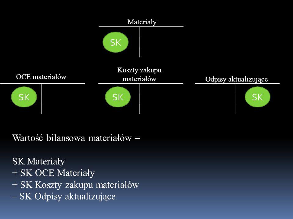 Materiały Odpisy aktualizujące OCE materiałów Koszty zakupu materiałów SK Wartość bilansowa materiałów = SK Materiały + SK OCE Materiały + SK Koszty z