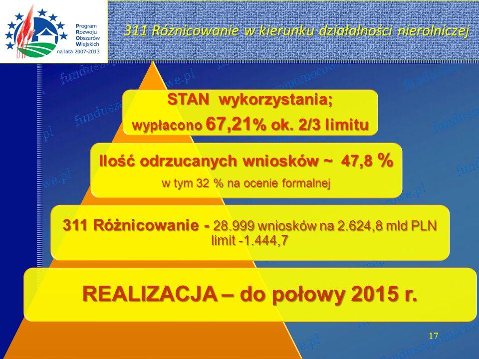 311 Różnicowanie w kierunku działalności nierolniczej 311 Różnicowanie w kierunku działalności nierolniczej STAN wykorzystania; wypłacono 67,21 % ok.
