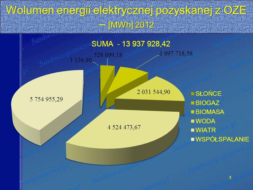 Wolumen energii elektrycznej pozyskanej z OZE [MWh] 2012 Wolumen energii elektrycznej pozyskanej z OZE – [MWh] 2012 5