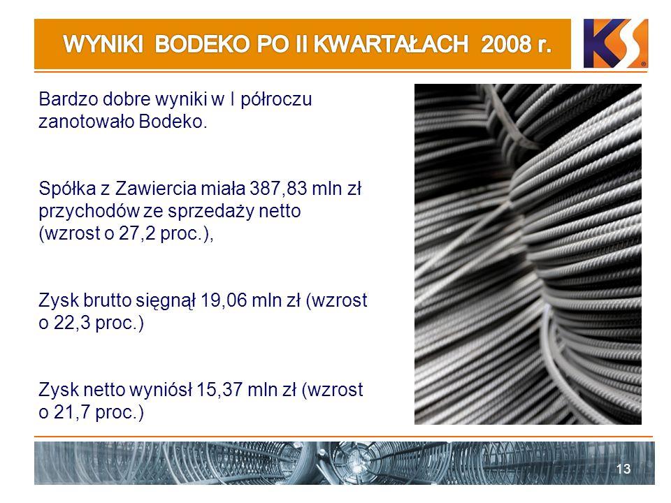 13 Bardzo dobre wyniki w I półroczu zanotowało Bodeko. Spółka z Zawiercia miała 387,83 mln zł przychodów ze sprzedaży netto (wzrost o 27,2 proc.), Zys