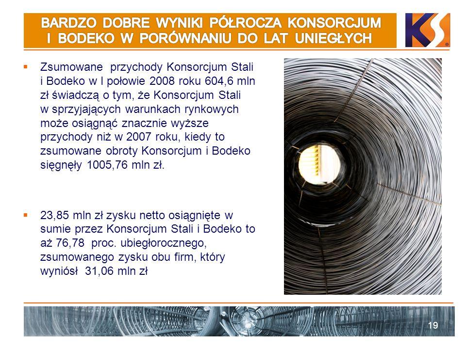 Zsumowane przychody Konsorcjum Stali i Bodeko w I połowie 2008 roku 604,6 mln zł świadczą o tym, że Konsorcjum Stali w sprzyjających warunkach rynkowy