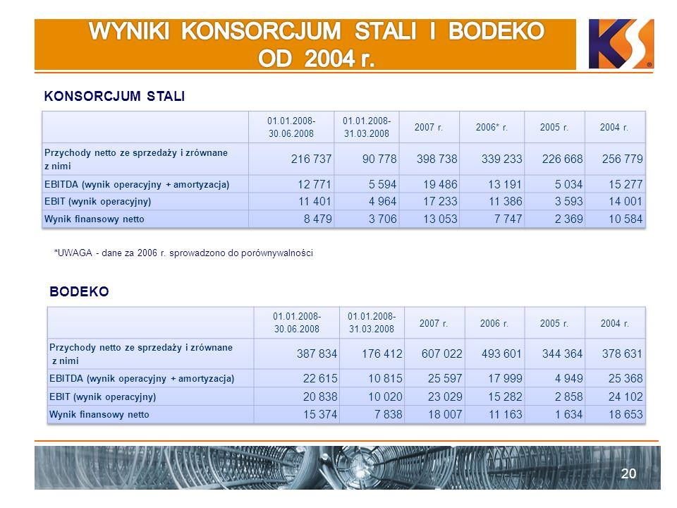 20 KONSORCJUM STALI *UWAGA - dane za 2006 r. sprowadzono do porównywalności BODEKO