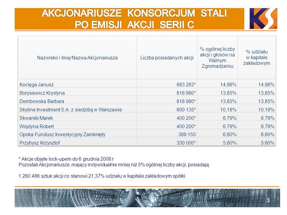 3 * Akcje objęte lock-upem do 6 grudnia 2008 r. Pozostali Akcjonariusze, mający indywidualnie mniej niż 5% ogólnej liczby akcji, posiadają 1 260 486 s