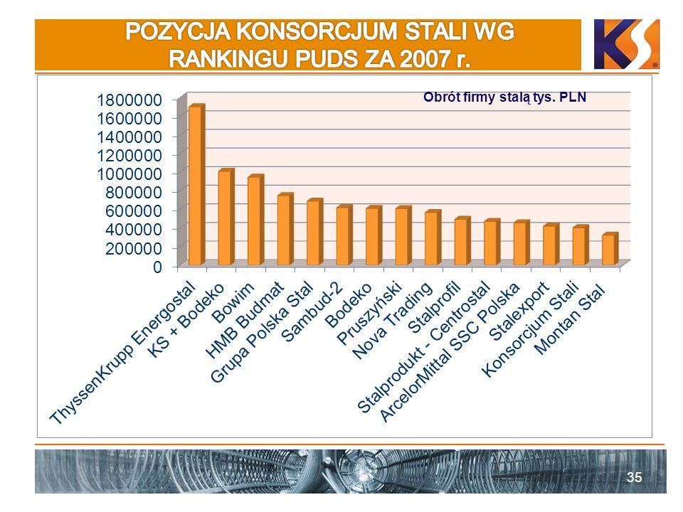 35 Obrót firmy stalą tys. PLN