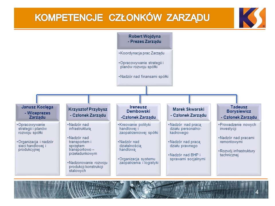 4 Janusz Koclęga - Wiceprezes Zarządu Opracowywanie strategii i planów rozwoju spółki Organizacja i nadzór sieci handlowej i produkcyjnej Krzysztof Pr