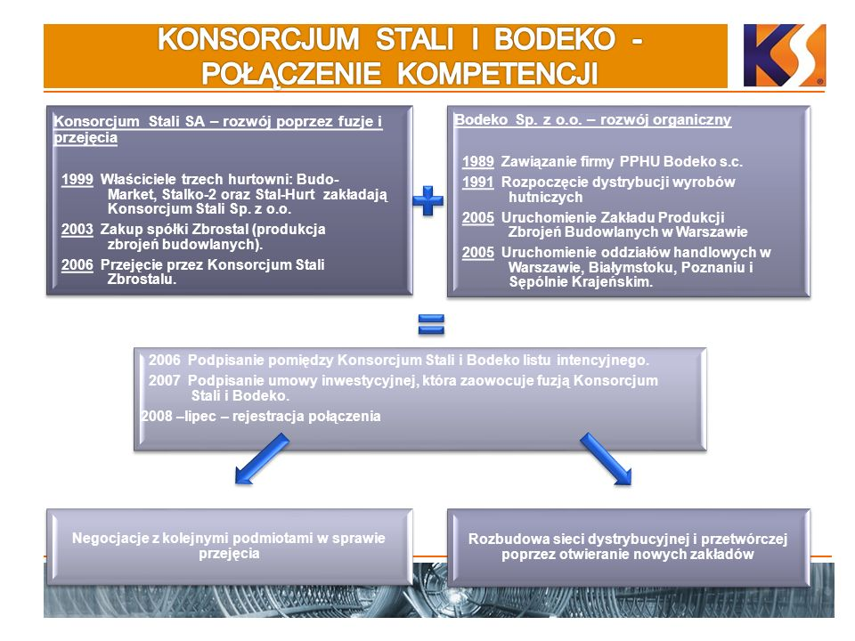 Konsorcjum Stali SA – rozwój poprzez fuzje i przejęcia 1999 Właściciele trzech hurtowni: Budo- Market, Stalko-2 oraz Stal-Hurt zakładają Konsorcjum St