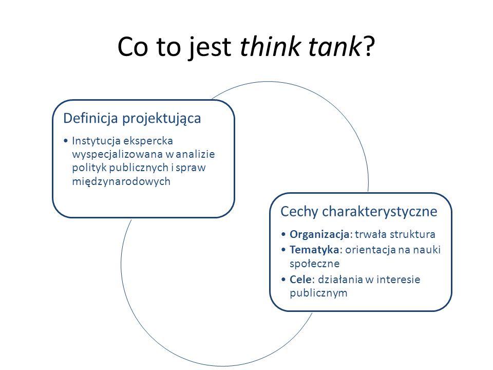 Co to jest think tank.