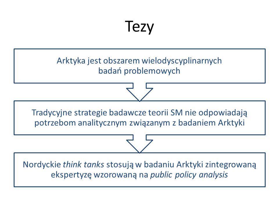 Tezy Nordyckie think tanks stosują w badaniu Arktyki zintegrowaną ekspertyzę wzorowaną na public policy analysis Tradycyjne strategie badawcze teorii SM nie odpowiadają potrzebom analitycznym związanym z badaniem Arktyki Arktyka jest obszarem wielodyscyplinarnych badań problemowych