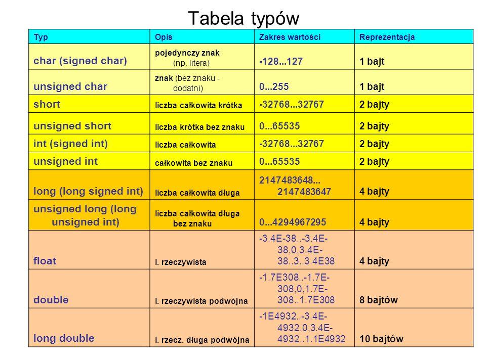 Tabela typów TypOpisZakres wartościReprezentacja char (signed char) pojedynczy znak (np. litera) -128...1271 bajt unsigned char znak (bez znaku - doda