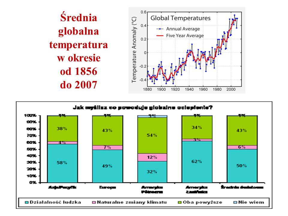 Średnia globalna temperatura w okresie od 1856 do 2007