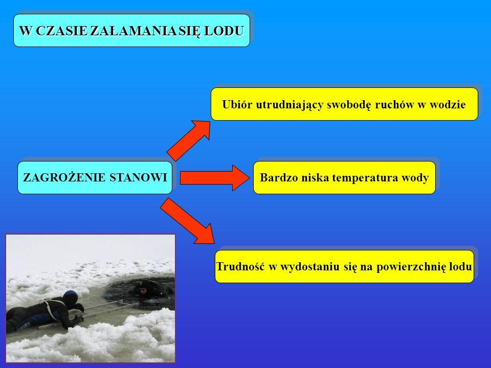 W CZASIE ZAŁAMANIA SIĘ LODU ZAGROŻENIE STANOWI Bardzo niska temperatura wody Ubiór utrudniający swobodę ruchów w wodzie Trudność w wydostaniu się na p