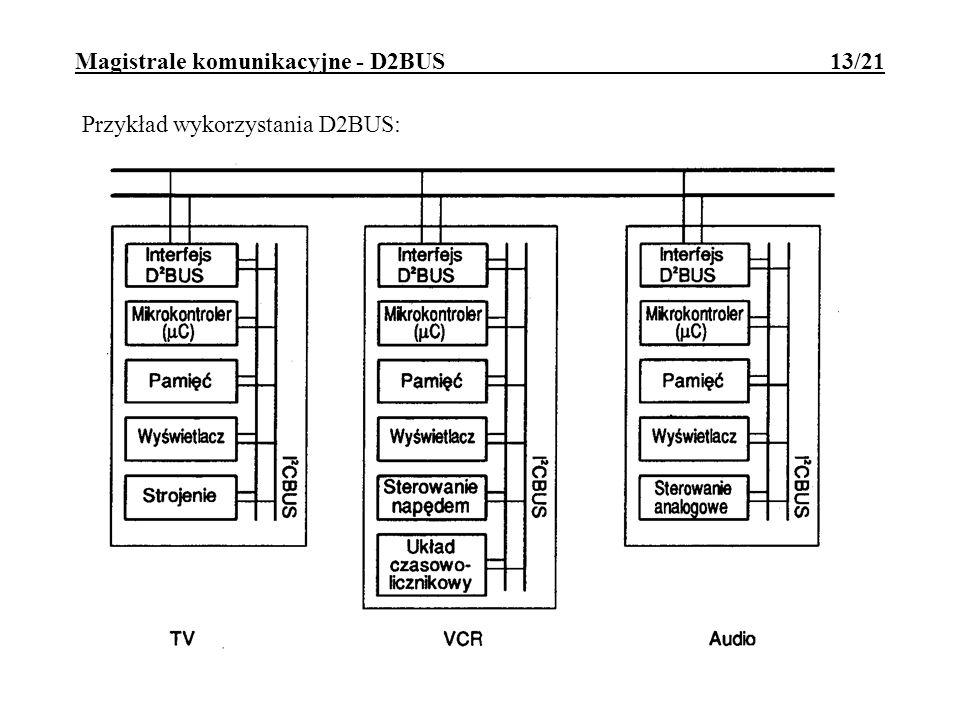 Magistrale komunikacyjne - CAN 14/21 CAN (Controller Area Network) opracowanie firm Bosch i Intel Cechy magistrali: asynchroniczna, o dużej liczbie nadajników i odbiorników (do 2032 w wersji 2.0A; do 500mln w wersji 2.0B); usunięcie lub wyłączenie urządzenia nie wpływa na komunikację pomiędzy pozostałymi urządzeniami; szybkość do 1Mb/s przy 40m; zasięg do 1000m przy 40kb/s; nośnik: skrętka symetryczna; bity są kodowane napięciami różnicowymi; niewrażliwa na zakłócenia elektromagnetyczne.