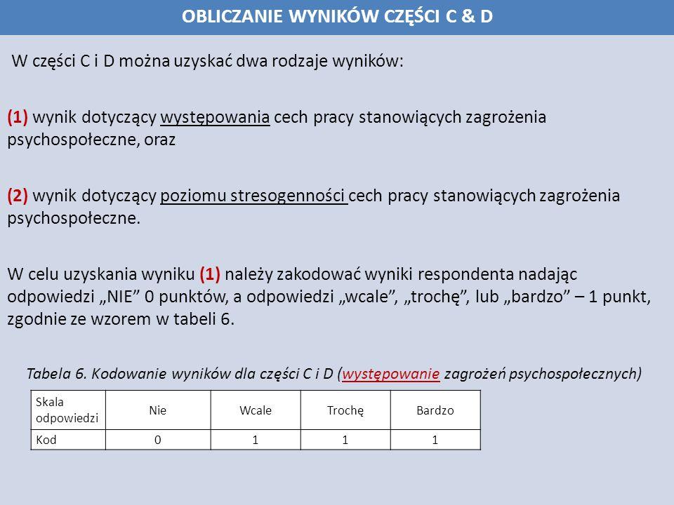 W części C i D można uzyskać dwa rodzaje wyników: (1) wynik dotyczący występowania cech pracy stanowiących zagrożenia psychospołeczne, oraz (2) wynik