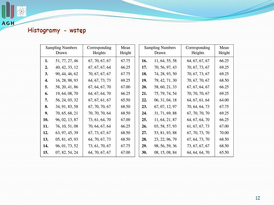 12 Histogramy - wstęp