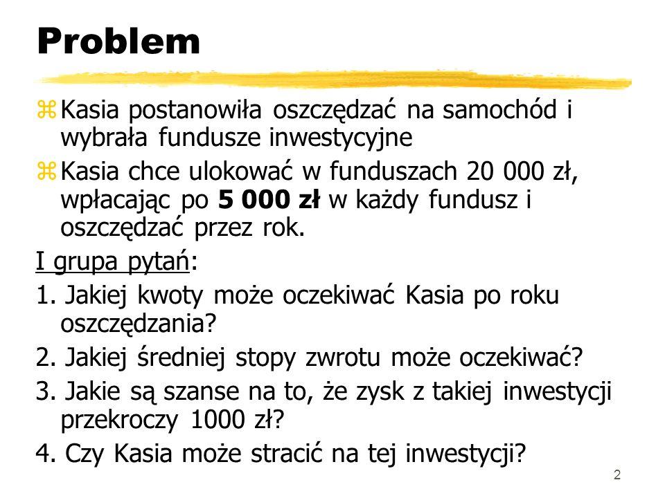 Problem II grupa pytań: 1.Może Kasia powinna inaczej rozdzielić składkę.
