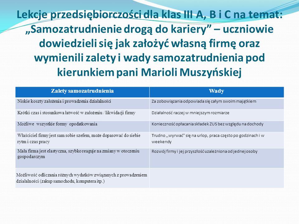 Lekcje przedsiębiorczości dla klas III A, B i C na temat: Samozatrudnienie drogą do kariery – uczniowie dowiedzieli się jak założyć własną firmę oraz wymienili zalety i wady samozatrudnienia pod kierunkiem pani Marioli Muszyńskiej Zalety samozatrudnieniaWady Niskie koszty założenia i prowadzenia działalności Za zobowiązania odpowiada się całym swoim majątkiem Krótki czas i stosunkowa łatwość w założeniu / likwidacji firmy Działalność raczej w mniejszym rozmiarze Możliwe wszystkie formy opodatkowania Konieczność opłacania składek ZUS bez względu na dochody Właściciel firmy jest sam sobie szefem, może dopasować do siebie rytm i czas pracy Trudno,,wyrwać się na urlop, praca często po godzinach i w weekendy Mała firma jest elastyczna, szybko reaguje na zmiany w otoczeniu gospodarczym Rozwój firmy i jej przyszłość uzależniona od jednej osoby Możliwość odliczania różnych wydatków związanych z prowadzeniem działalności (zakup samochodu, komputera itp.)