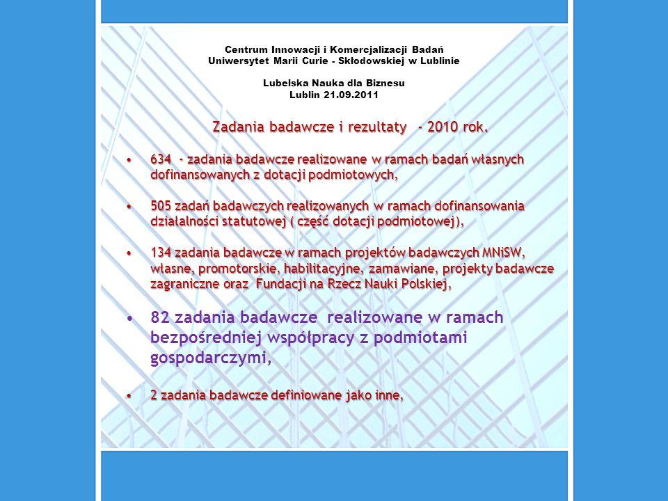 Centrum Innowacji i Komercjalizacji Badań Uniwersytet Marii Curie - Skłodowskiej w Lublinie Lubelska Nauka dla Biznesu Lublin 21.09.2011 Zadania badaw