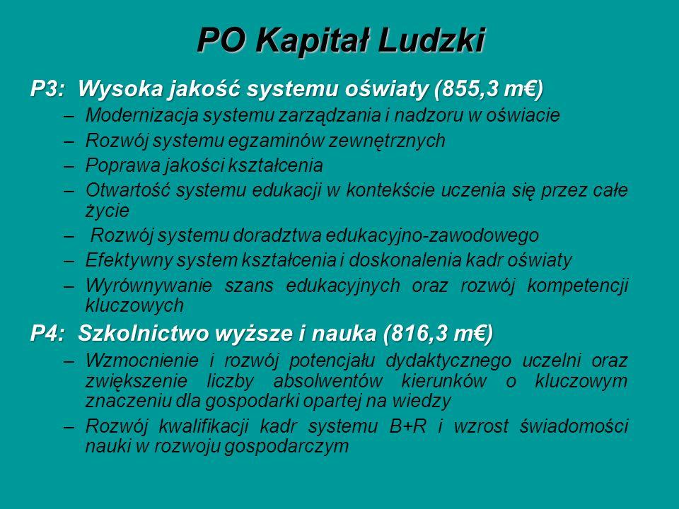 PO Kapitał Ludzki P3: Wysoka jakość systemu oświaty (855,3 m) –Modernizacja systemu zarządzania i nadzoru w oświacie –Rozwój systemu egzaminów zewnętr