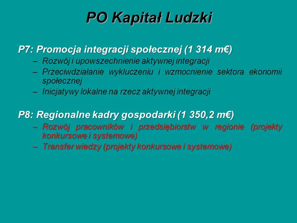 PO Kapitał Ludzki P7: Promocja integracji społecznej (1 314 m) –Rozwój i upowszechnienie aktywnej integracji –Przeciwdziałanie wykluczeniu i wzmocnienie sektora ekonomii społecznej –Inicjatywy lokalne na rzecz aktywnej integracji P8: Regionalne kadry gospodarki (1 350,2 m) –Rozwój pracowników i przedsiębiorstw w regionie (projekty konkursowe i systemowe) –Transfer wiedzy (projekty konkursowe i systemowe)