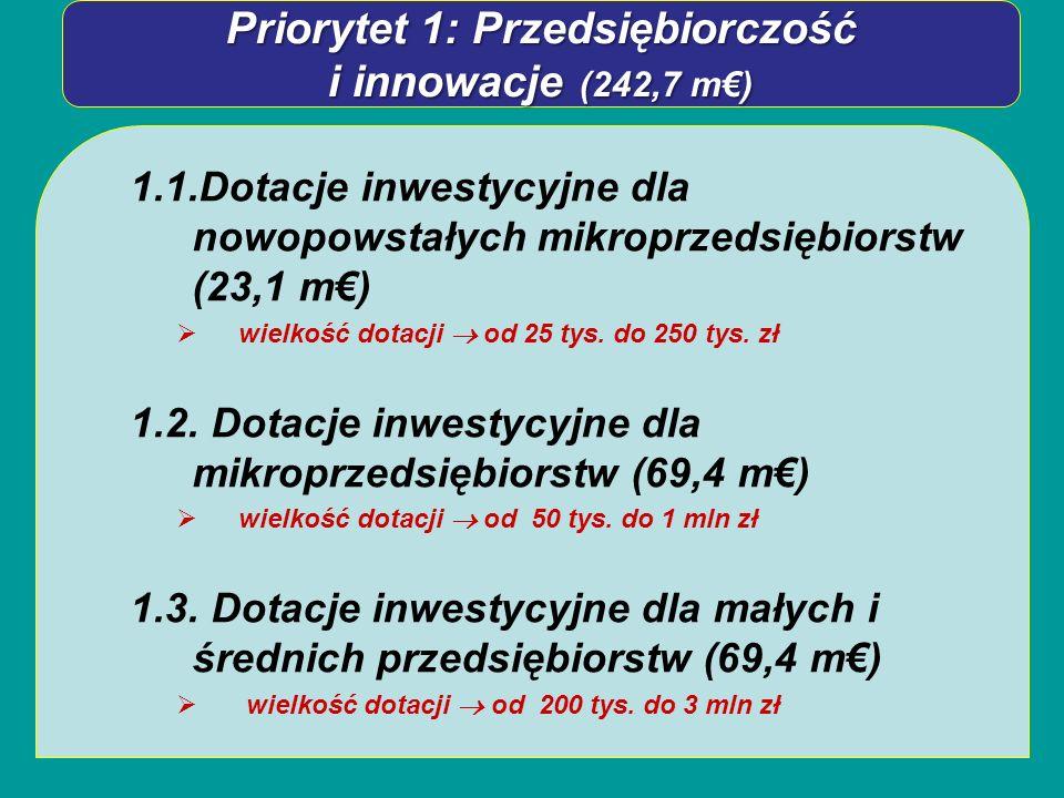 Priorytet 1: Przedsiębiorczość i innowacje (242,7 m) 1.1.Dotacje inwestycyjne dla nowopowstałych mikroprzedsiębiorstw (23,1 m) wielkość dotacji od 25