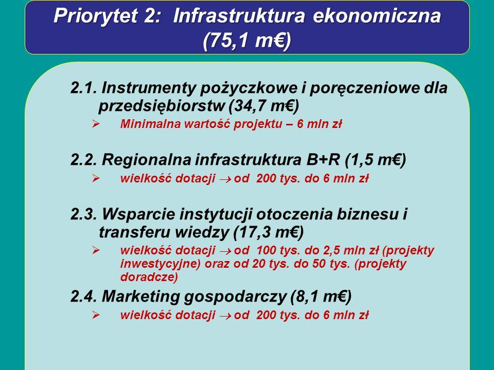 Priorytet 2: Infrastruktura ekonomiczna (75,1 m) 2.1. Instrumenty pożyczkowe i poręczeniowe dla przedsiębiorstw (34,7 m) Minimalna wartość projektu –