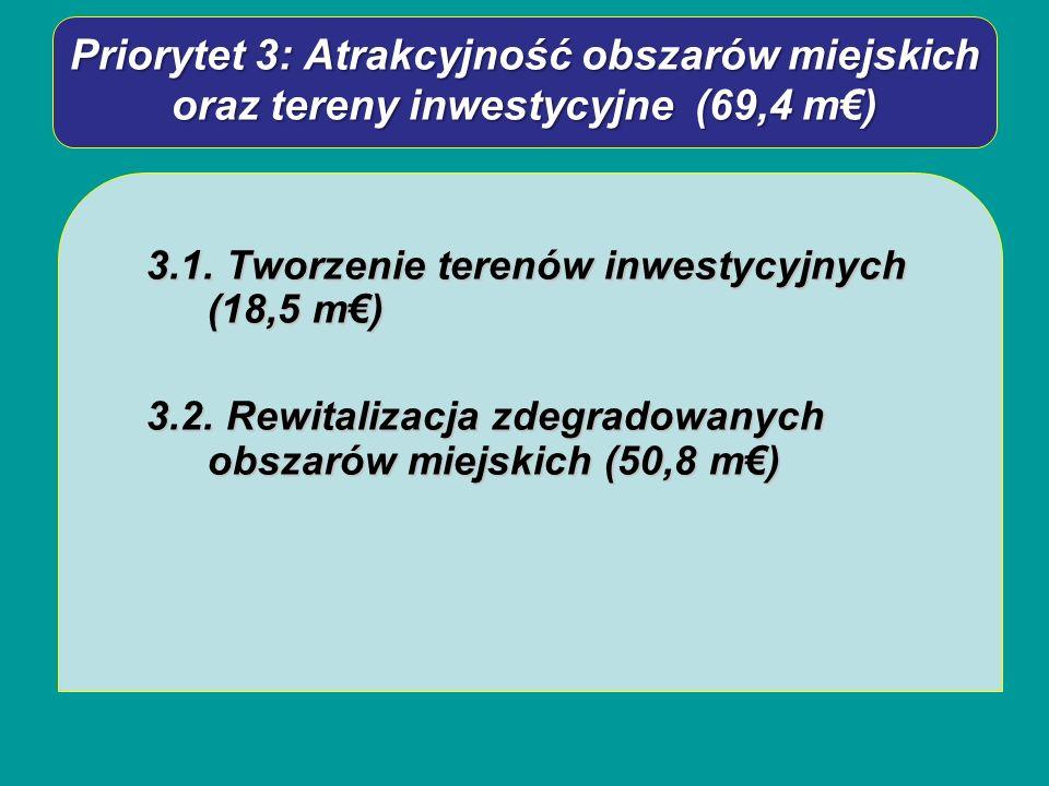 Priorytet 3: Atrakcyjność obszarów miejskich oraz tereny inwestycyjne (69,4 m) 3.1. Tworzenie terenów inwestycyjnych (18,5 m) 3.2. Rewitalizacja zdegr